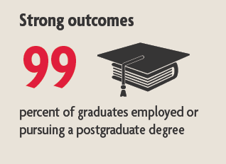 outcomes infographic - 99 percent of graduates employed or pursuing a postgraduate degree