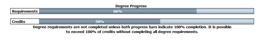 Degree progress bars